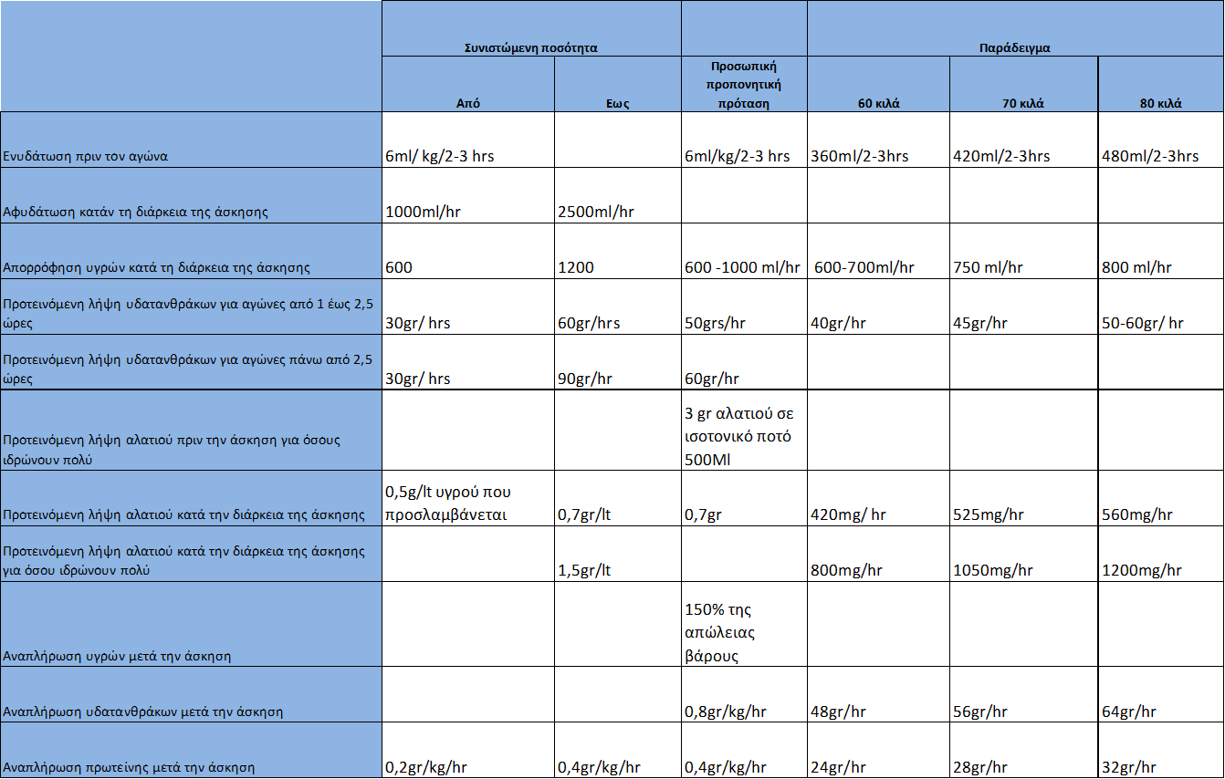 Προτεινόμενες ποσότητες λήψης νερού, νατρίου και υδατανθράκων.