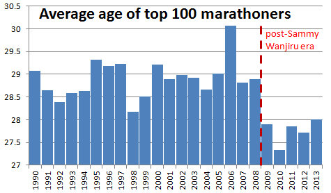 marathon_age_0